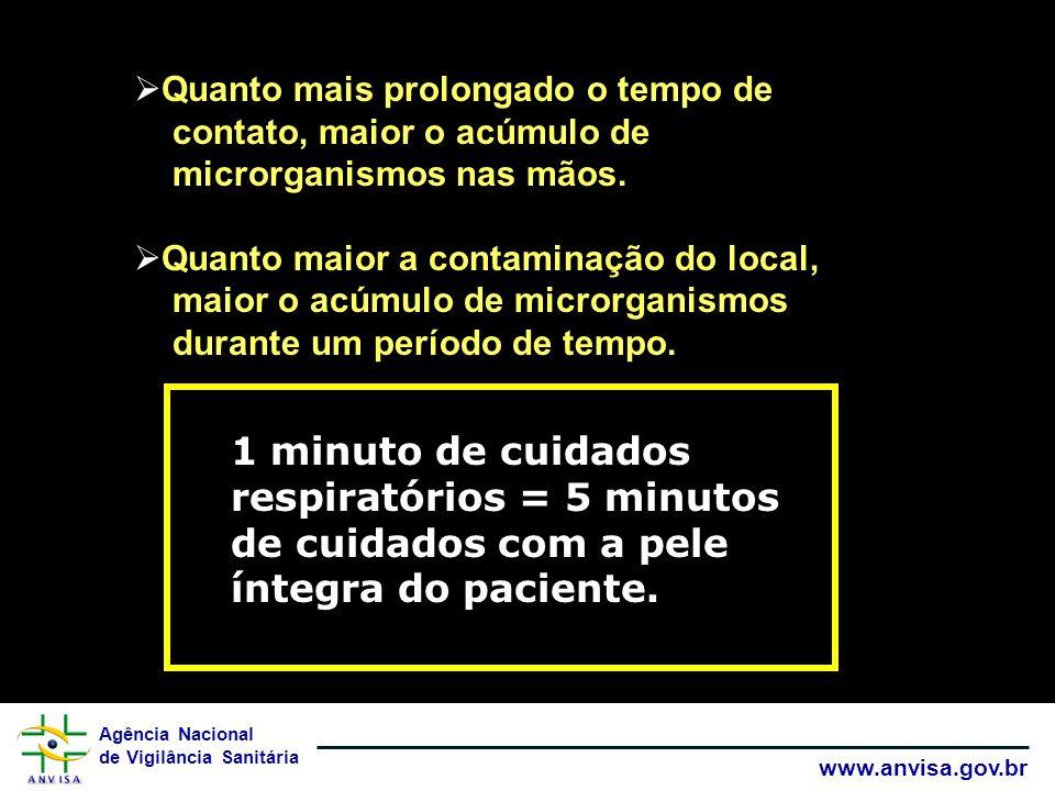 Agência Nacional de Vigilância Sanitária www.anvisa.gov.br Quanto mais prolongado o tempo de contato, maior o acúmulo de microrganismos nas mãos.