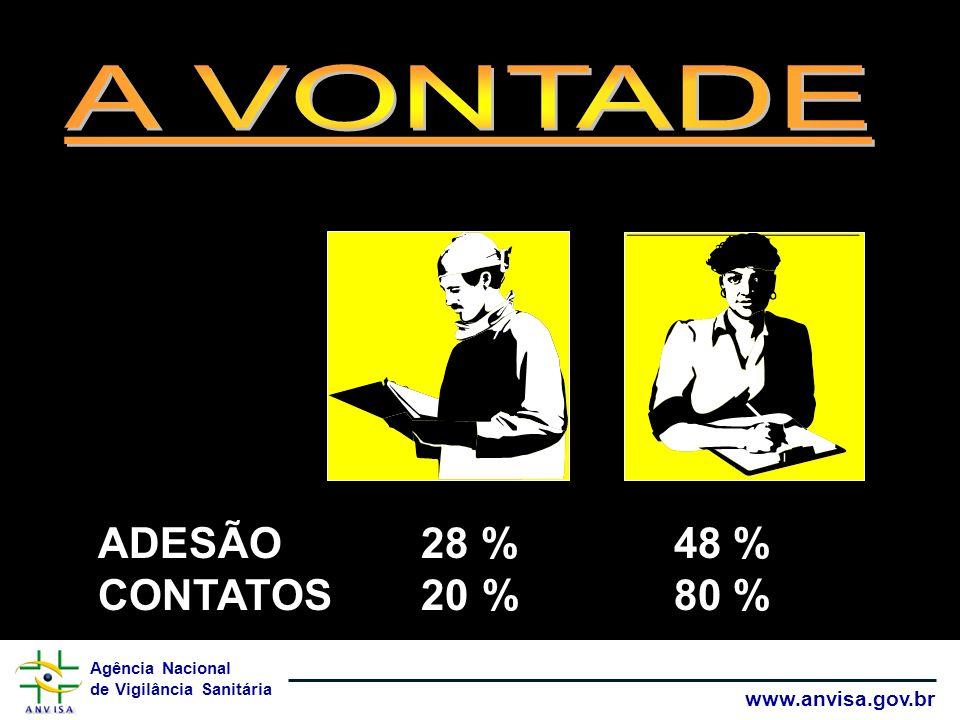 Agência Nacional de Vigilância Sanitária www.anvisa.gov.br ADESÃO 28 %48 % CONTATOS 20%80 % ADESÃO 28 %48 % CONTATOS 20%80 %