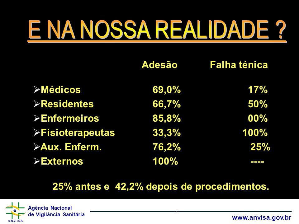 Agência Nacional de Vigilância Sanitária www.anvisa.gov.br Lavar as mãos Adesão Falha ténica Médicos 69,0% 17% Residentes66,7% 50% Enfermeiros85,8% 00% Fisioterapeutas33,3%100% Aux.