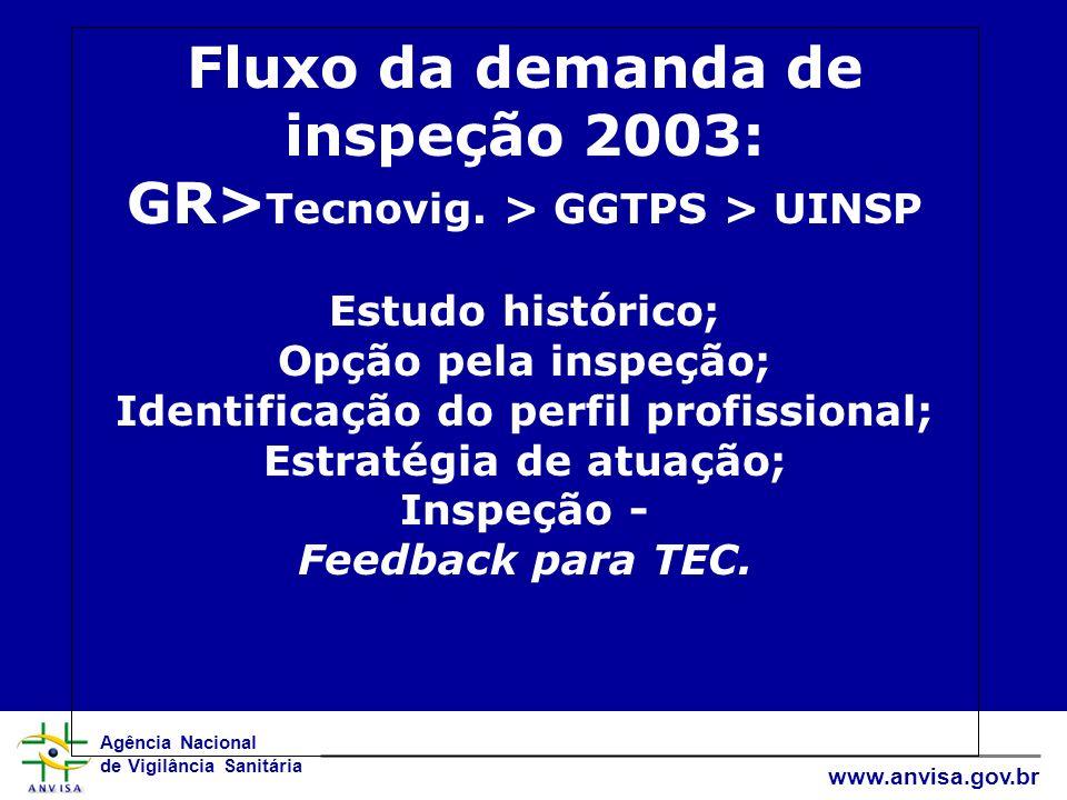 Agência Nacional de Vigilância Sanitária www.anvisa.gov.br Fluxo da demanda de inspeção 2003: GR> Tecnovig. > GGTPS > UINSP Estudo histórico; Opção pe