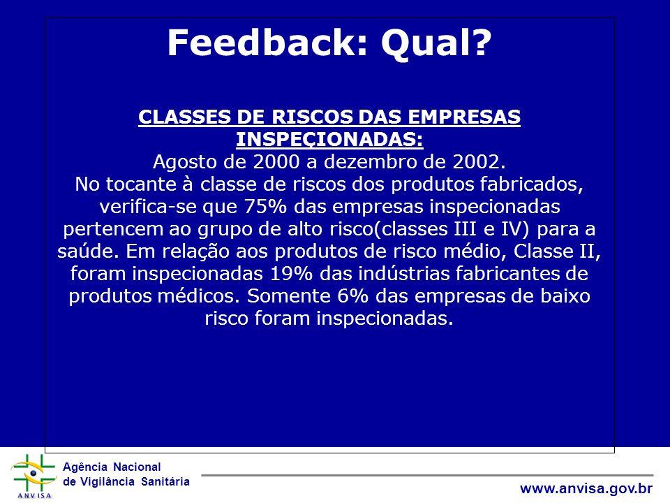 Agência Nacional de Vigilância Sanitária www.anvisa.gov.br Feedback: Qual? CLASSES DE RISCOS DAS EMPRESAS INSPEÇIONADAS: Agosto de 2000 a dezembro de