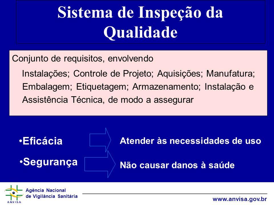 Agência Nacional de Vigilância Sanitária www.anvisa.gov.br Sistema de Inspeção da Qualidade Conjunto de requisitos, envolvendo Instalações; Controle d