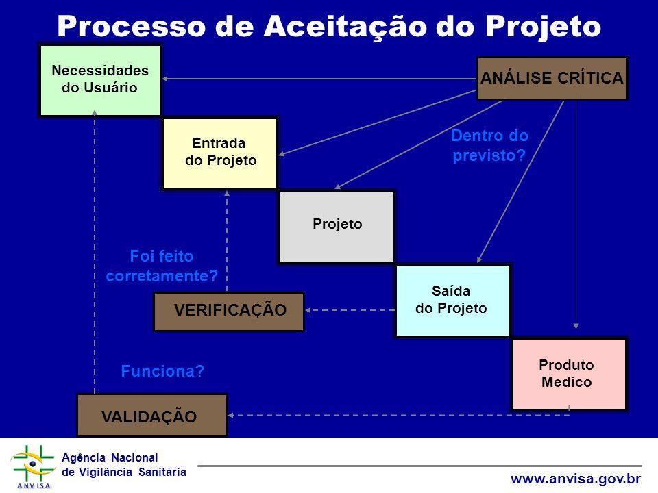 Agência Nacional de Vigilância Sanitária www.anvisa.gov.br Necessidades do Usuário Entrada do Projeto Projeto Saída do Projeto Produto Medico VERIFICA