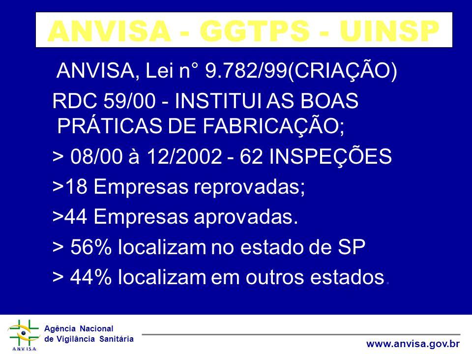 Agência Nacional de Vigilância Sanitária www.anvisa.gov.br ANVISA - GGTPS - UINSP ANVISA, Lei n° 9.782/99(CRIAÇÃO) RDC 59/00 - INSTITUI AS BOAS PRÁTIC