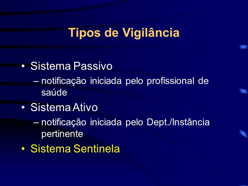 Principais Pontos Positivos de Sistemas de Vigilância Informação rapida Detecção de grupos de maior incidência Detecção de tendências Disponibilizacao