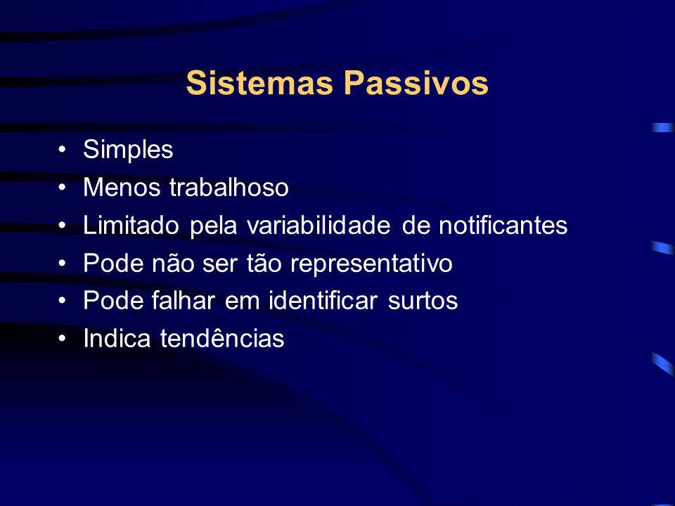Tipos de Vigilância Sistema Passivo –notificação iniciada pelo profissional de saúde Sistema Ativo –notificação iniciada pelo Dept./Instância pertinen
