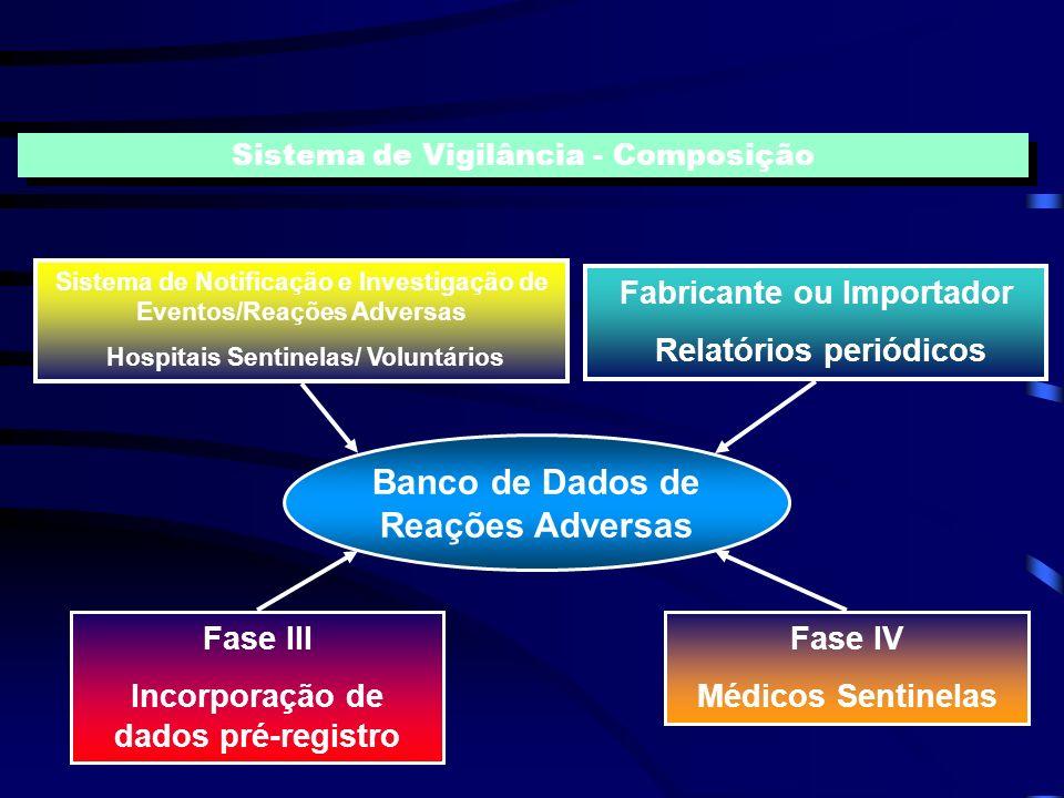 Avaliar situação Definir prioridades Monitorizar e avaliar ações/programas Identificar problemas Desenvolver pesquisas Objetivos de Sistemas de Vigilâ