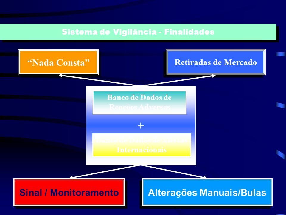 Banco de Dados de Reações Adversas Sistema de Notificação e Investigação de Eventos/Reações Adversas Hospitais Sentinelas/ Voluntários Fabricante ou I