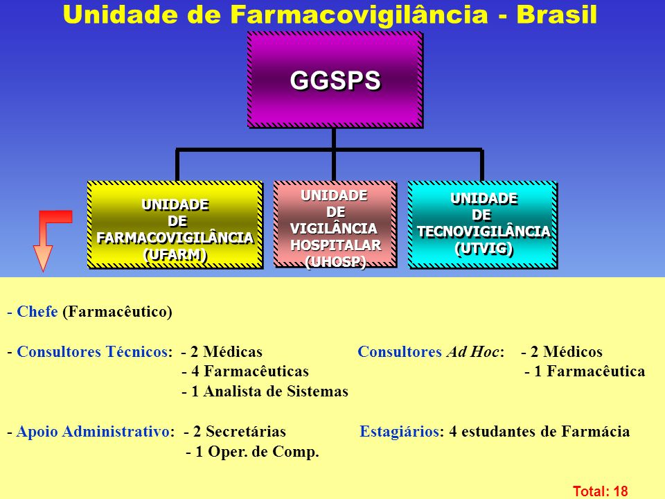 Agência Nacional de Vigilância Sanitária www.anvisa.gov.br GGSPS UNIDADE DE FARMACOVIGILÂNCIA (UFARM) UNIDADE DE FARMACOVIGILÂNCIA (UFARM) UNIDADE DE TECNOVIGILÂNCIA (UTVIG) UNIDADE DE TECNOVIGILÂNCIA (UTVIG) Unidade de Farmacovigilância - BrasilUNIDADEDEVIGILÂNCIAHOSPITALAR(UHOSP) - Chefe (Farmacêutico) - Consultores Técnicos: - 2 Médicas Consultores Ad Hoc: - 2 Médicos - 4 Farmacêuticas - 1 Farmacêutica - 1 Analista de Sistemas - Apoio Administrativo: - 2 Secretárias Estagiários: 4 estudantes de Farmácia - 1 Oper.