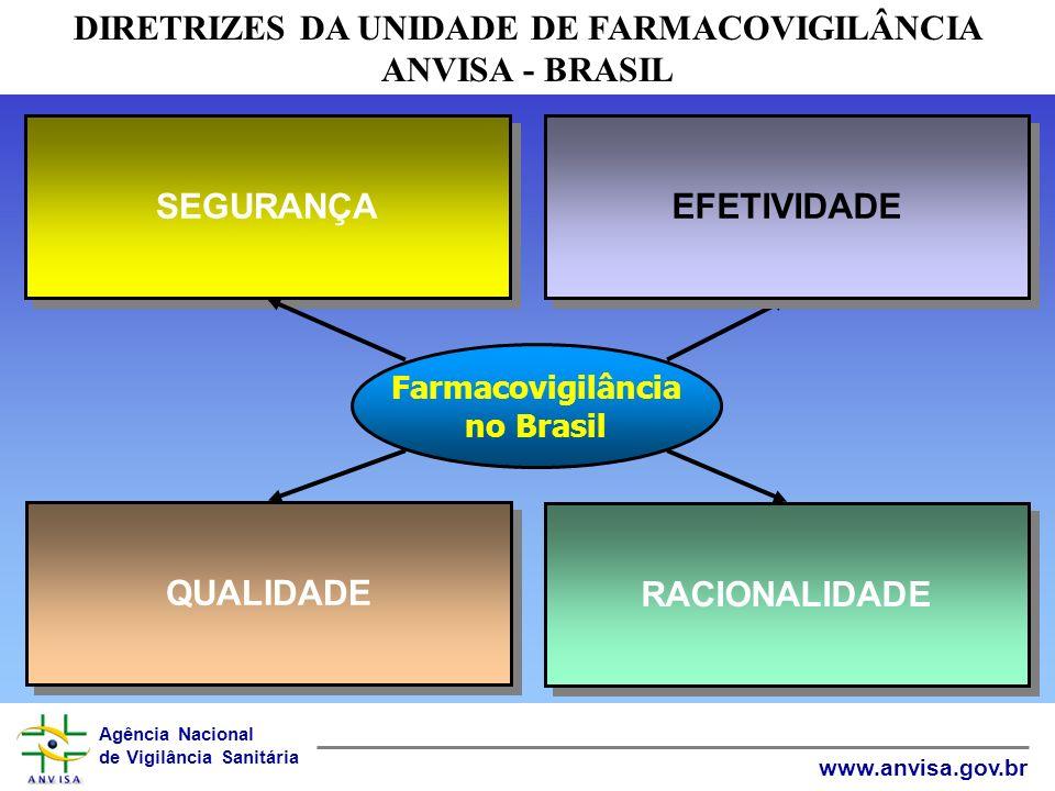 Agência Nacional de Vigilância Sanitária www.anvisa.gov.br SEGURANÇA Farmacovigilância no Brasil EFETIVIDADE QUALIDADE RACIONALIDADE DIRETRIZES DA UNIDADE DE FARMACOVIGILÂNCIA ANVISA - BRASIL