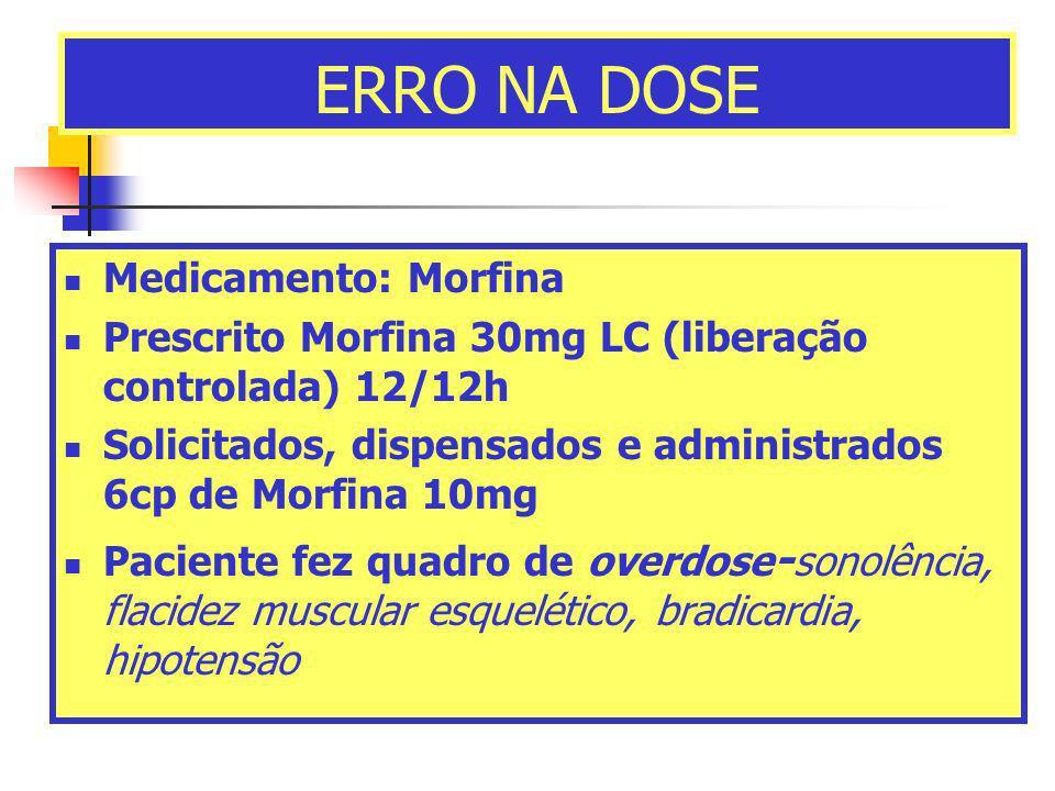 ERRO NA DOSE Medicamento: Morfina Prescrito Morfina 30mg LC (liberação controlada) 12/12h Solicitados, dispensados e administrados 6cp de Morfina 10mg