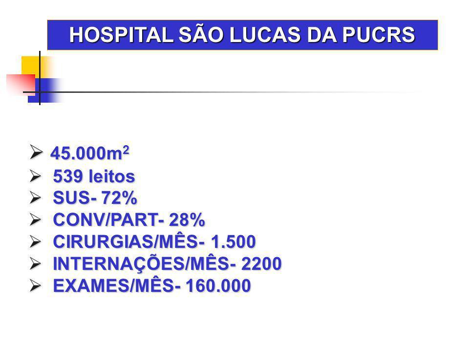HOSPITAL SÃO LUCAS DA PUCRS 45.000m 2 45.000m 2 539 leitos 539 leitos SUS- 72% SUS- 72% CONV/PART- 28% CONV/PART- 28% CIRURGIAS/MÊS- 1.500 CIRURGIAS/M