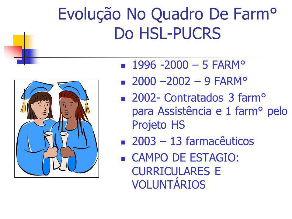 Evolução No Quadro De Farm° Do HSL-PUCRS 1996 -2000 – 5 FARM° 2000 –2002 – 9 FARM° 2002- Contratados 3 farm° para Assistência e 1 farm° pelo Projeto H