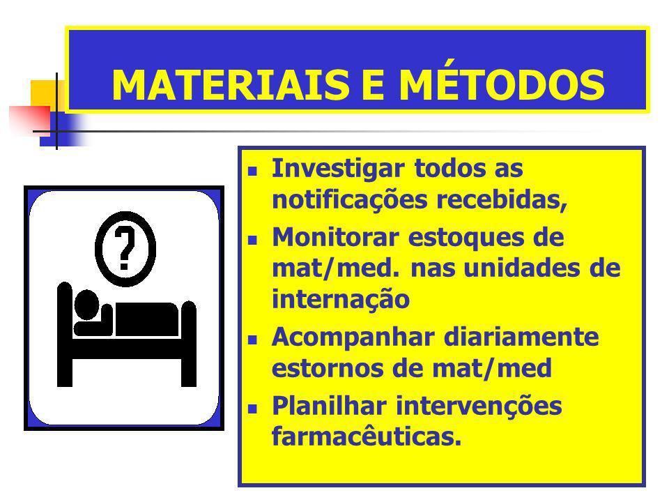 MATERIAIS E MÉTODOS Investigar todos as notificações recebidas, Monitorar estoques de mat/med. nas unidades de internação Acompanhar diariamente estor