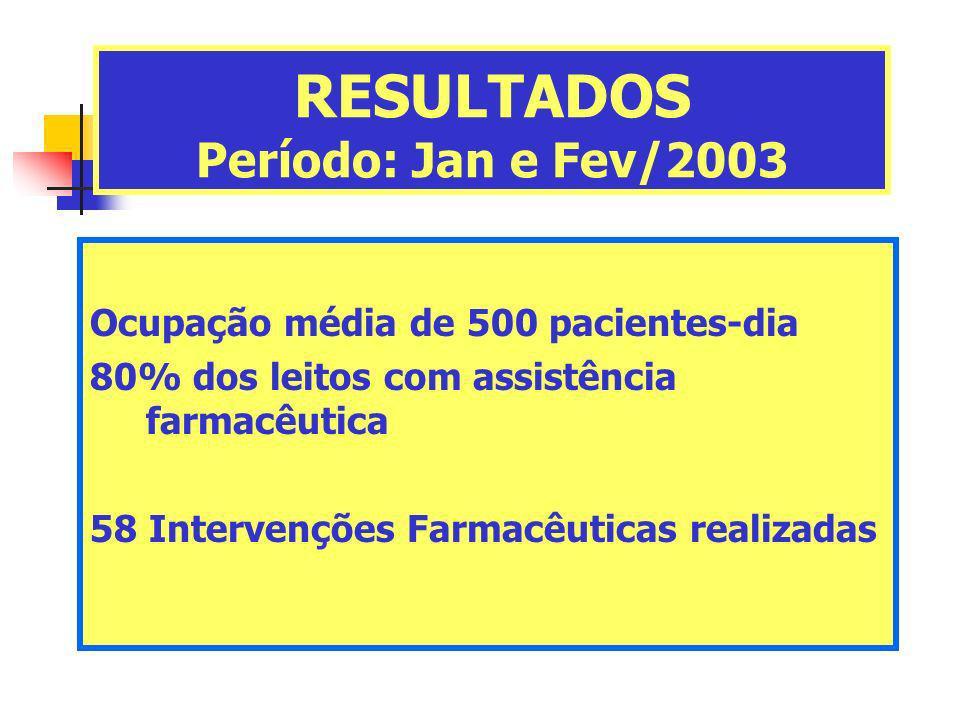 RESULTADOS Período: Jan e Fev/2003 Ocupação média de 500 pacientes-dia 80% dos leitos com assistência farmacêutica 58 Intervenções Farmacêuticas reali