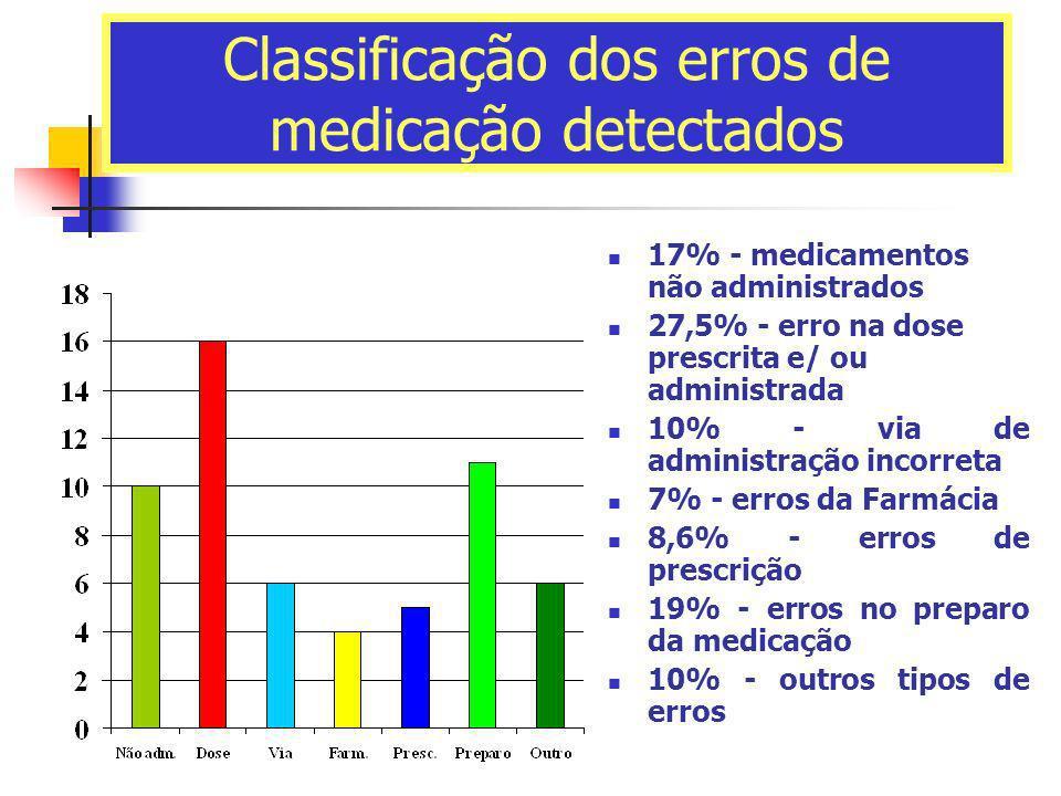 Classificação dos erros de medicação detectados 17% - medicamentos não administrados 27,5% - erro na dose prescrita e/ ou administrada 10% - via de ad