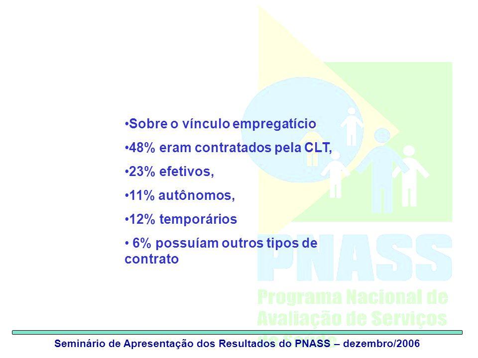 Seminário de Apresentação dos Resultados do PNASS – dezembro/2006 Sobre o vínculo empregatício 48% eram contratados pela CLT, 23% efetivos, 11% autônomos, 12% temporários 6% possuíam outros tipos de contrato