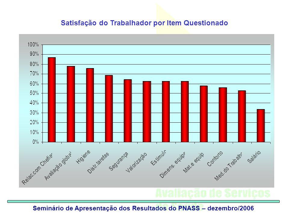 Seminário de Apresentação dos Resultados do PNASS – dezembro/2006 Satisfação do Trabalhador por Item Questionado