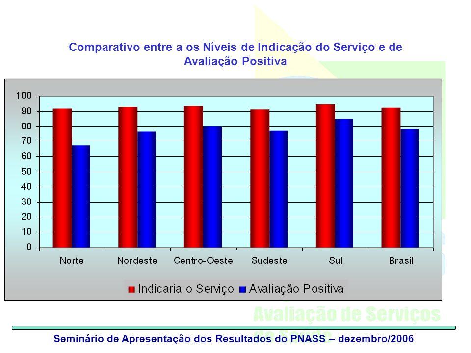 Seminário de Apresentação dos Resultados do PNASS – dezembro/2006 Comparativo entre a os Níveis de Indicação do Serviço e de Avaliação Positiva