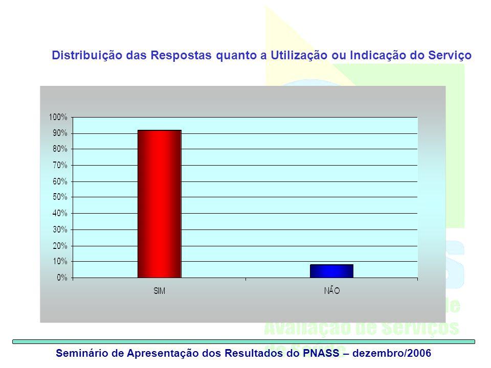 Seminário de Apresentação dos Resultados do PNASS – dezembro/2006 Distribuição das Respostas quanto a Utilização ou Indicação do Serviço