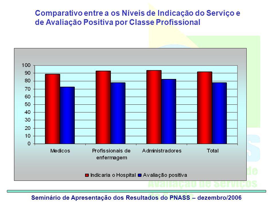 Seminário de Apresentação dos Resultados do PNASS – dezembro/2006 Comparativo entre a os Níveis de Indicação do Serviço e de Avaliação Positiva por Classe Profissional