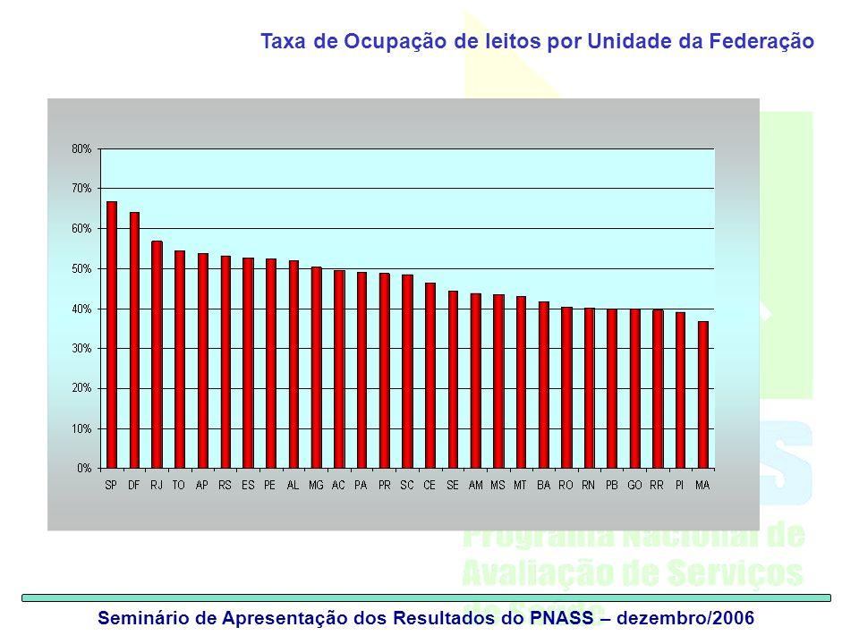 Seminário de Apresentação dos Resultados do PNASS – dezembro/2006 Taxa de Ocupação de leitos por Unidade da Federação