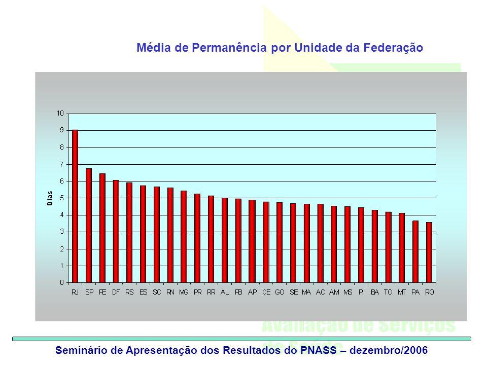 Seminário de Apresentação dos Resultados do PNASS – dezembro/2006 Média de Permanência por Unidade da Federação