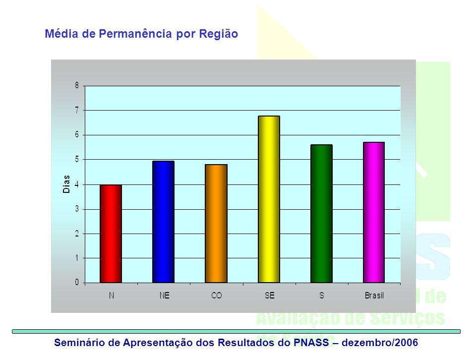 Seminário de Apresentação dos Resultados do PNASS – dezembro/2006 Média de Permanência por Região