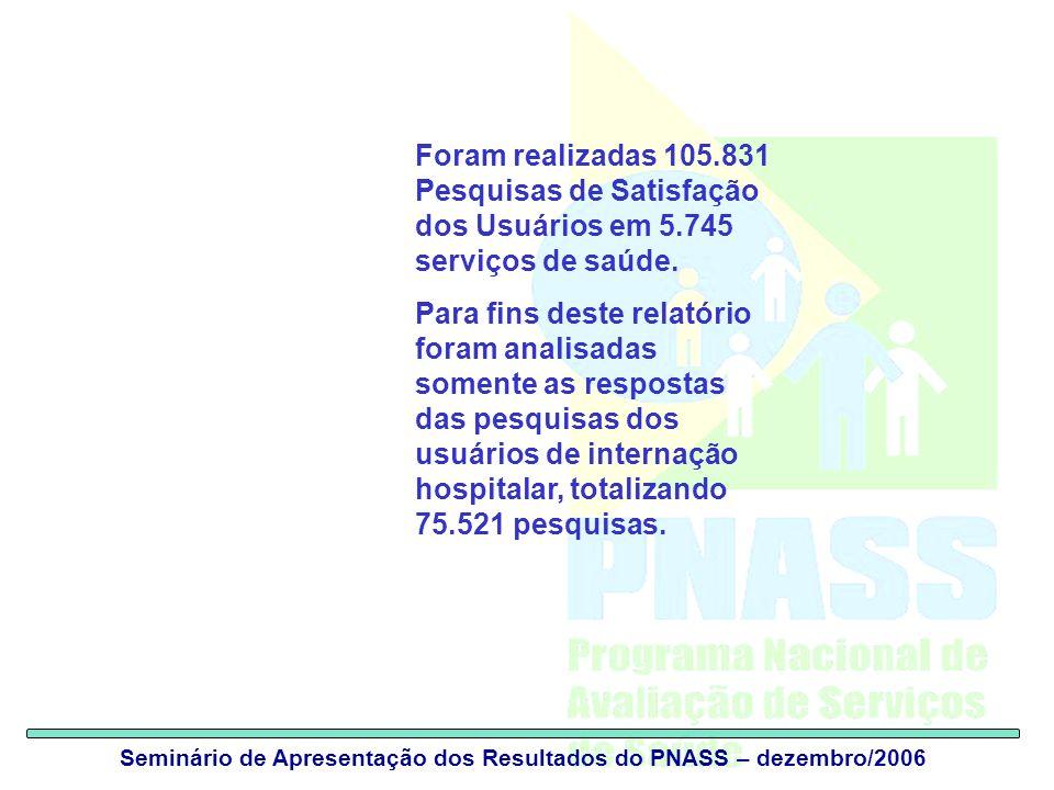 Seminário de Apresentação dos Resultados do PNASS – dezembro/2006 Foram realizadas 105.831 Pesquisas de Satisfação dos Usuários em 5.745 serviços de saúde.