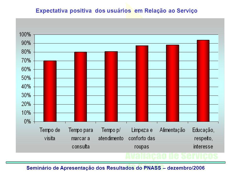 Seminário de Apresentação dos Resultados do PNASS – dezembro/2006 Expectativa positiva dos usuários em Relação ao Serviço