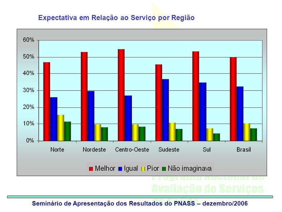 Seminário de Apresentação dos Resultados do PNASS – dezembro/2006 Expectativa em Relação ao Serviço por Região
