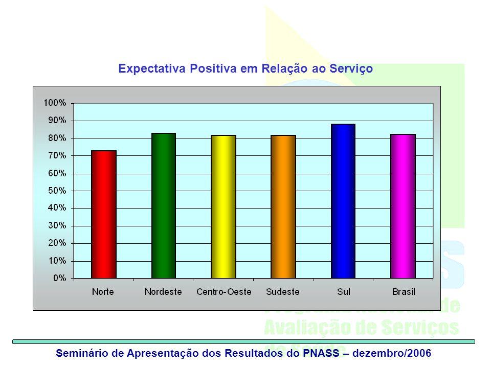 Seminário de Apresentação dos Resultados do PNASS – dezembro/2006 Expectativa Positiva em Relação ao Serviço