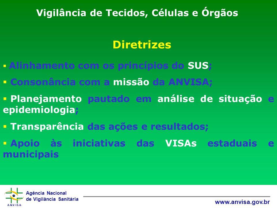 Agência Nacional de Vigilância Sanitária www.anvisa.gov.br Vigilância de Tecidos, Células e Órgãos Alinhamento com os princípios do SUS; Consonância c