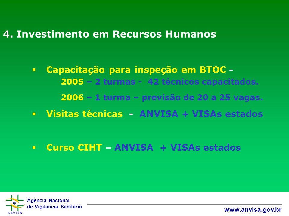 Agência Nacional de Vigilância Sanitária www.anvisa.gov.br 4. Investimento em Recursos Humanos Capacitação para inspeção em BTOC - 2005 – 2 turmas - 4
