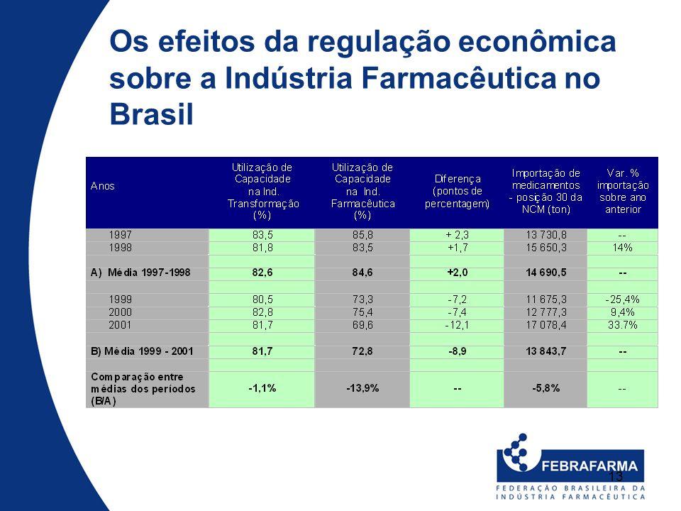 13 Os efeitos da regulação econômica sobre a Indústria Farmacêutica no Brasil