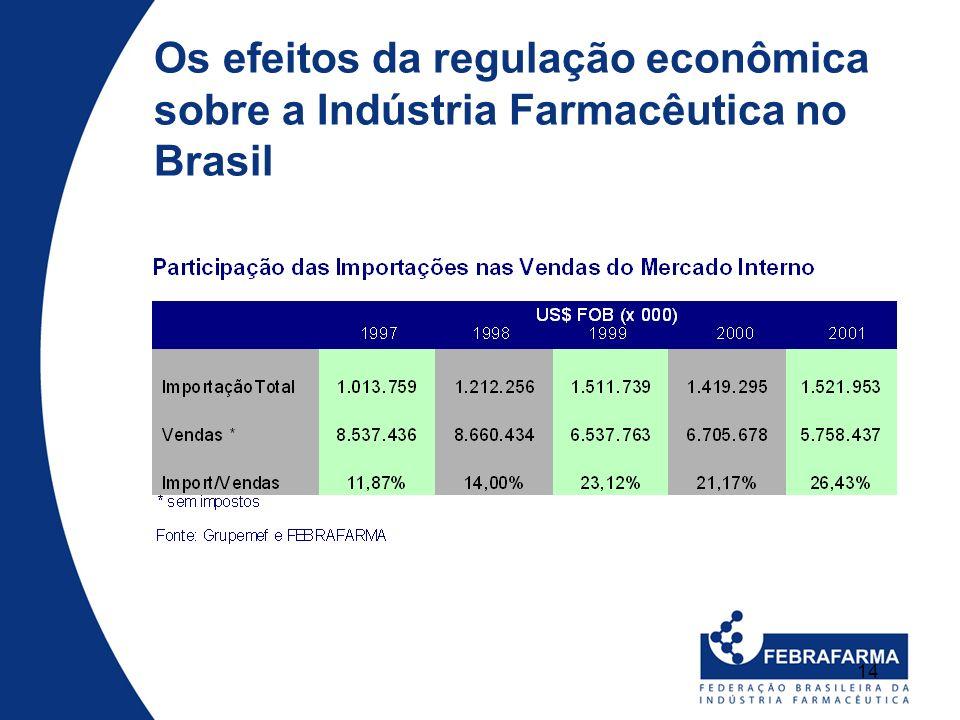 14 Os efeitos da regulação econômica sobre a Indústria Farmacêutica no Brasil