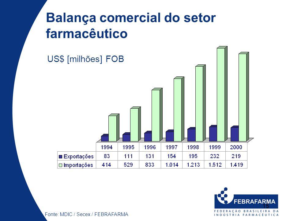 15 Balança comercial do setor farmacêutico Fonte: MDIC / Secex / FEBRAFARMA US$ [milhões] FOB
