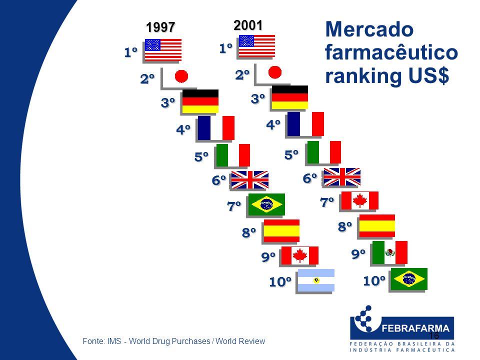 16 1º 2º 3º 4º 6º 5º 7º 8º Fonte: IMS - World Drug Purchases / World Review 9º 10º 1997 2001 1º 2º 3º 4º 6º 5º 7º 8º 9º 10º Mercado farmacêutico ranki
