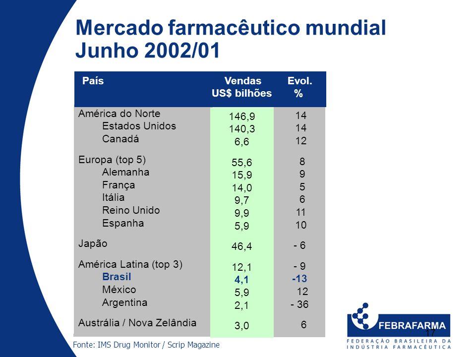 17 Mercado farmacêutico mundial Junho 2002/01 América do Norte Estados Unidos Canadá Europa (top 5) Alemanha França Itália Reino Unido Espanha Japão A