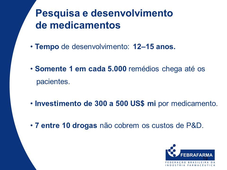 19 Pesquisa e desenvolvimento de medicamentos Tempo de desenvolvimento: 12–15 anos. Somente 1 em cada 5.000 remédios chega até os pacientes. Investime