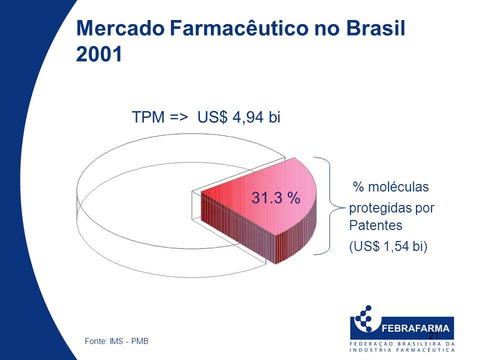 21 Fonte: IMS - PMB 31.3 % TPM => US$ 4,94 bi % moléculas protegidas por Patentes (US$ 1,54 bi) Mercado Farmacêutico no Brasil 2001