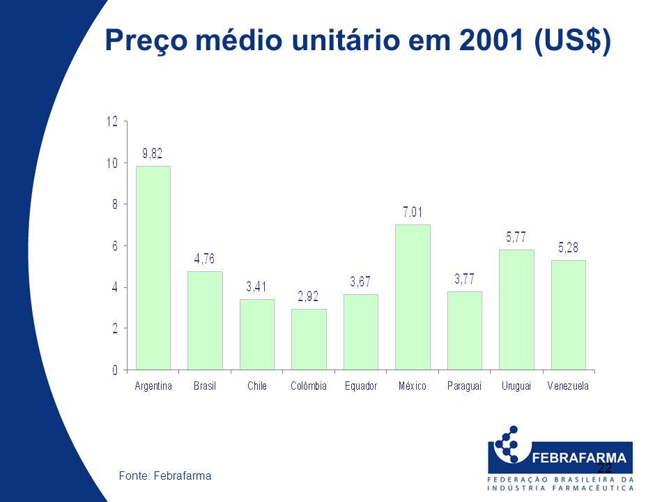 22 Fonte: Febrafarma Preço médio unitário em 2001 (US$)