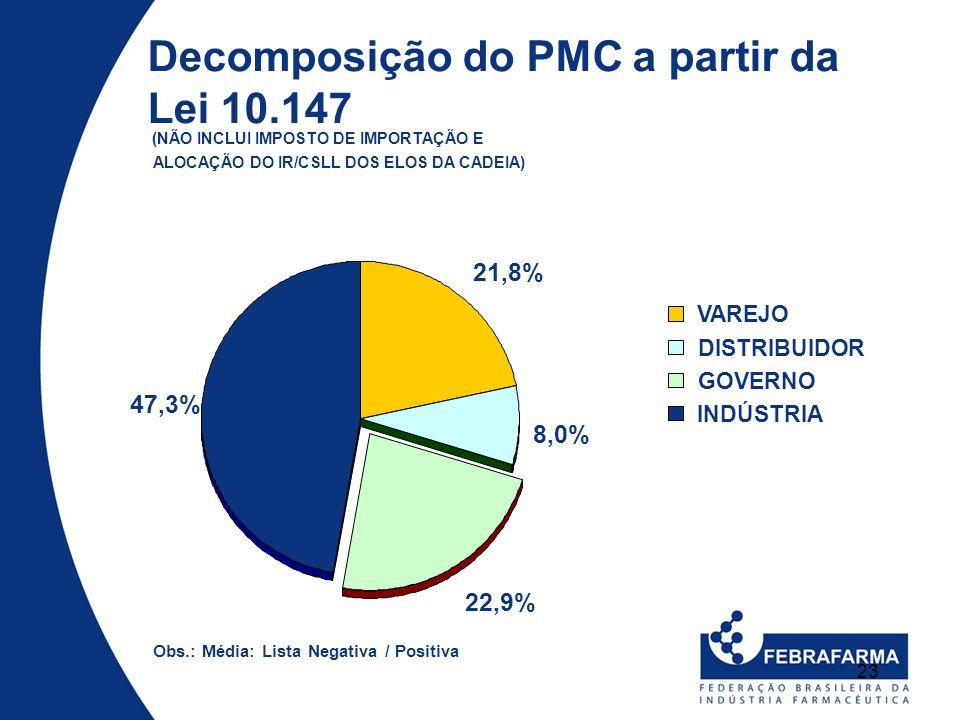 23 Decomposição do PMC a partir da Lei 10.147 (NÃO INCLUI IMPOSTO DE IMPORTAÇÃO E ALOCAÇÃO DO IR/CSLL DOS ELOS DA CADEIA) 21,8% 8,0% 22,9% 47,3% VAREJ