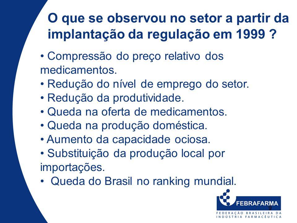 9 O que se observou no setor a partir da implantação da regulação em 1999 ? Compressão do preço relativo dos medicamentos. Redução do nível de emprego