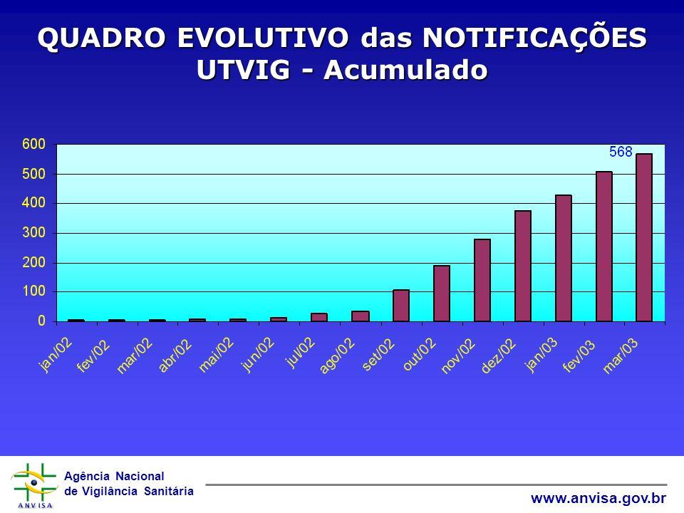 Agência Nacional de Vigilância Sanitária www.anvisa.gov.br QUADRO EVOLUTIVO das NOTIFICAÇÕES UTVIG - Acumulado