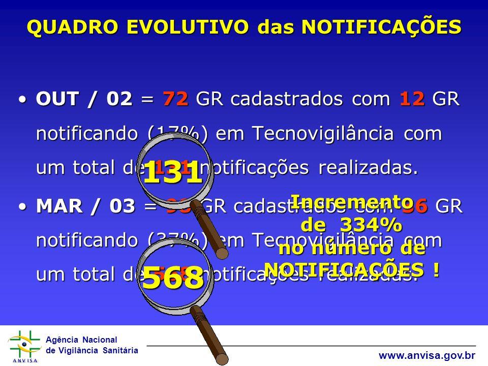 Agência Nacional de Vigilância Sanitária www.anvisa.gov.br OUT / 02 = 72 GR cadastrados com 12 GR notificando (17%) em Tecnovigilância com um total de