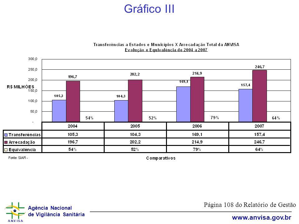 Agência Nacional de Vigilância Sanitária www.anvisa.gov.br Página 108 do Relatório de Gestão Gráfico III
