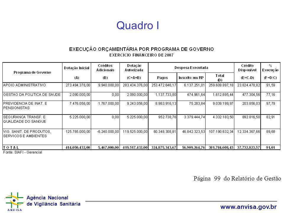 Agência Nacional de Vigilância Sanitária www.anvisa.gov.br Quadro I Página 99 do Relatório de Gestão