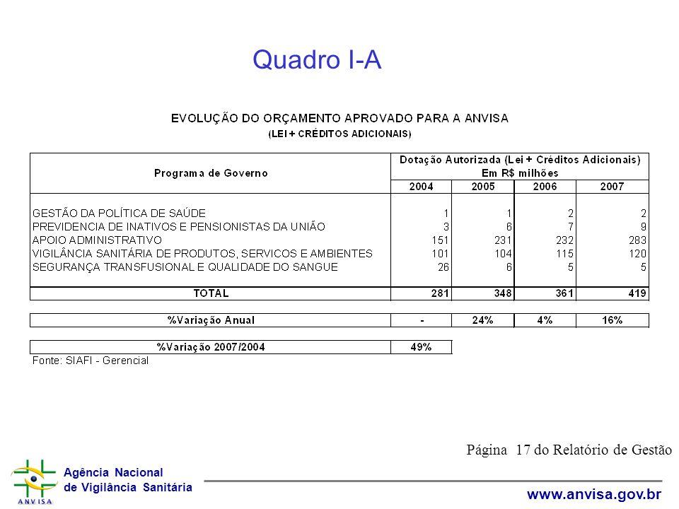 Agência Nacional de Vigilância Sanitária www.anvisa.gov.br Quadro IX Página 105 do Relatório de Gestão
