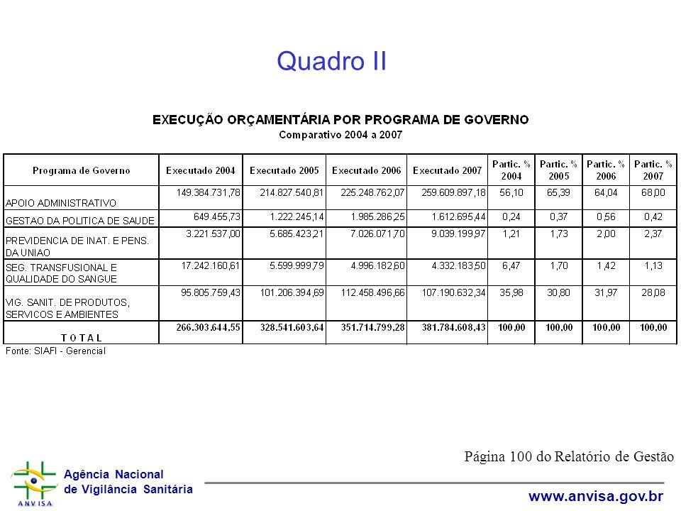 Agência Nacional de Vigilância Sanitária www.anvisa.gov.br Quadro II Página 100 do Relatório de Gestão